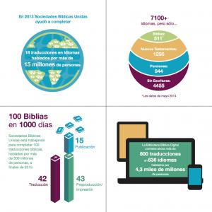 A Biblioteca Bíblica Digital conta agora com mais de 800 traduções em 636 idiomas, falados por 4,3 bilhões de pessoas. Fonte: http://www.sociedadbiblicasunidas.org/2014/progreso-a-grandes-pasos-en-la-traduccion-biblica-y-en-el-acceso-a-escrituras-en-2013/