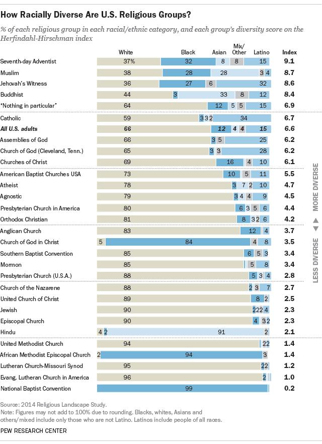 infografico-Pew-Research-diversidade-etnica-na-IASD