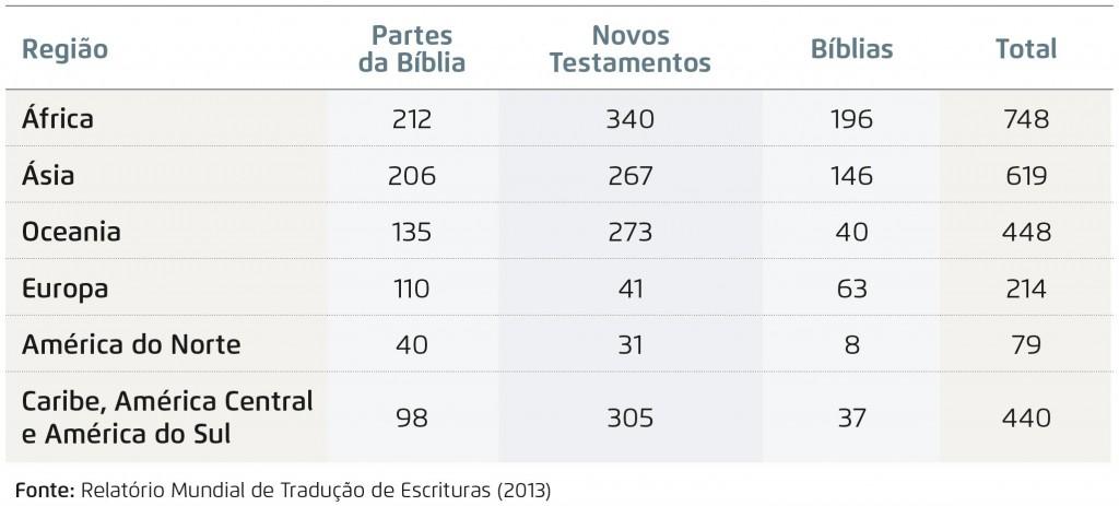tabela - numero de traduções da Bíblia por continente